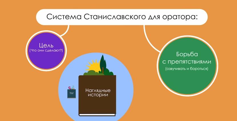 Система Станиславского для оратора
