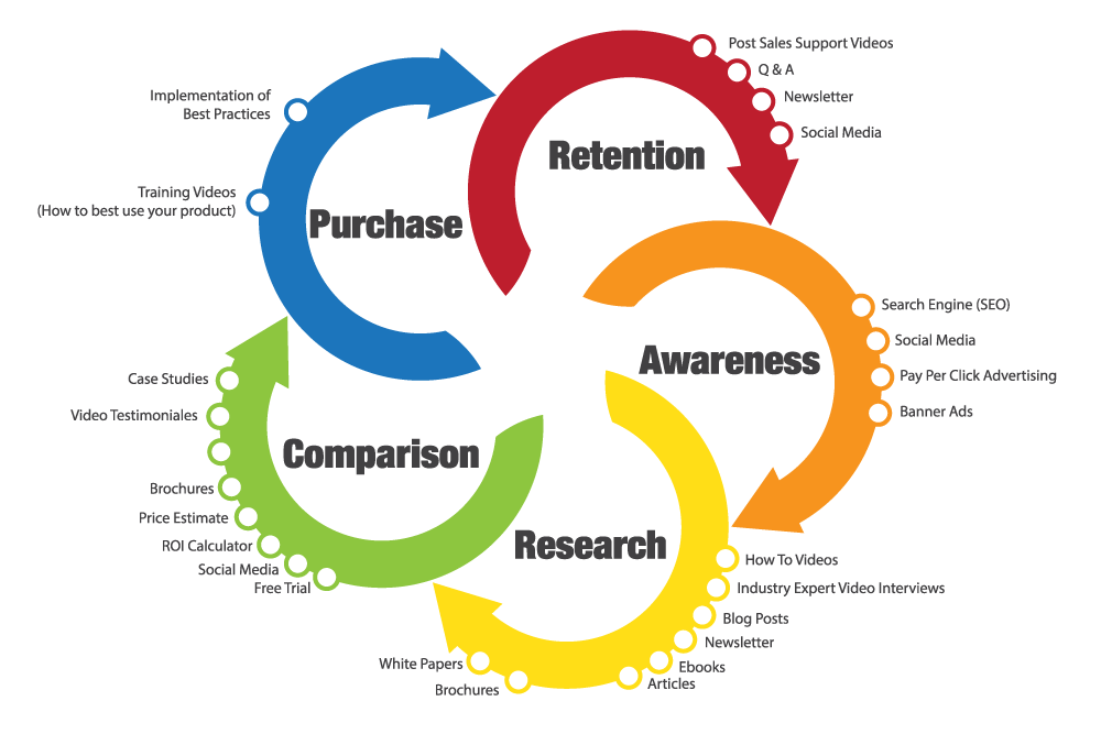 buying process_illustration-_converted_