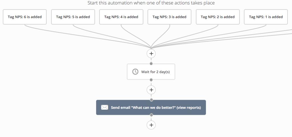 Схема автоматизации маркетинга для NPS