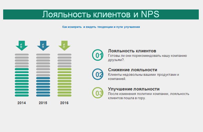 NPS - график изменения