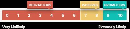 Цветовая схема клиентов по NPS