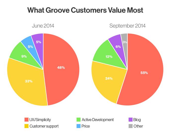 Ценность клиентов